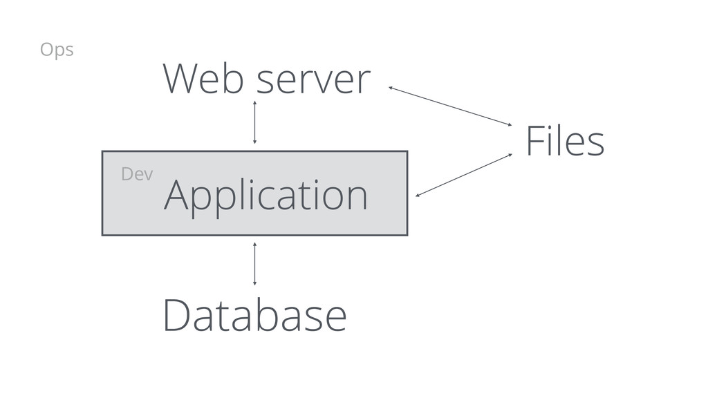 Database Application Web server Files Ops Dev