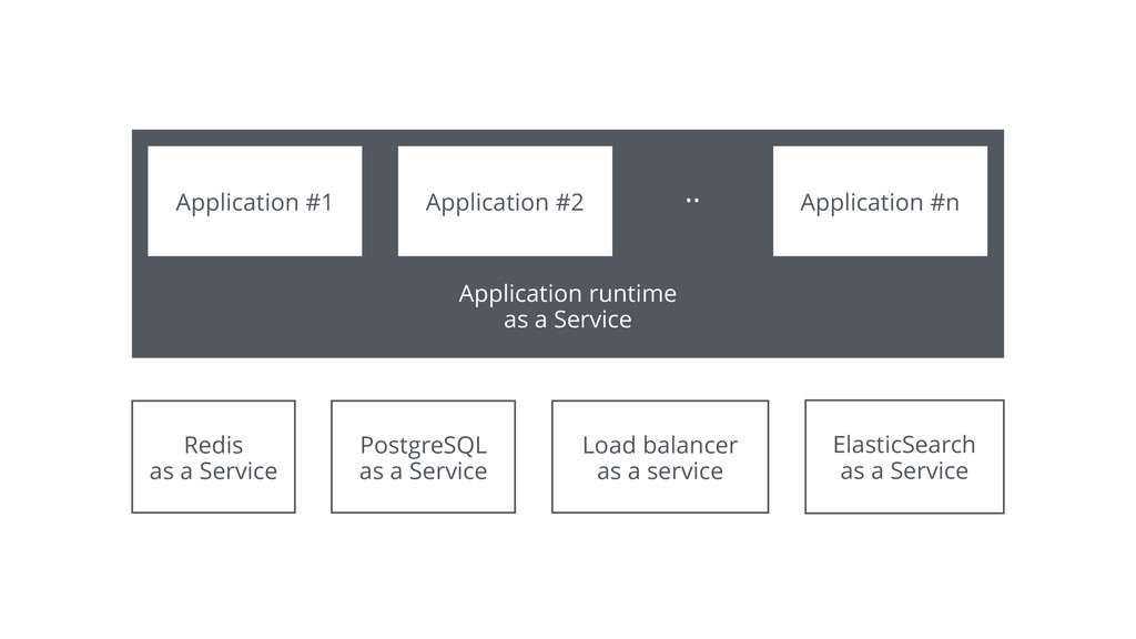Application runtime as a Service Redis as a Ser...