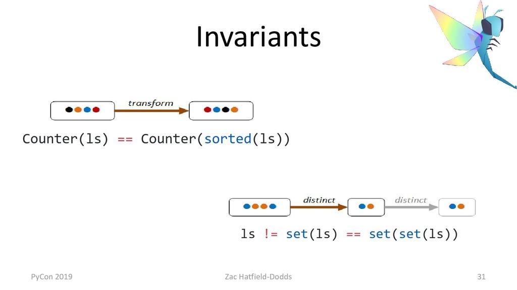 Invariants ls != set(ls) == set(set(ls)) Counte...
