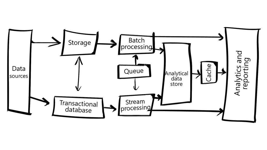 Data sources Storage Transactional database Bat...