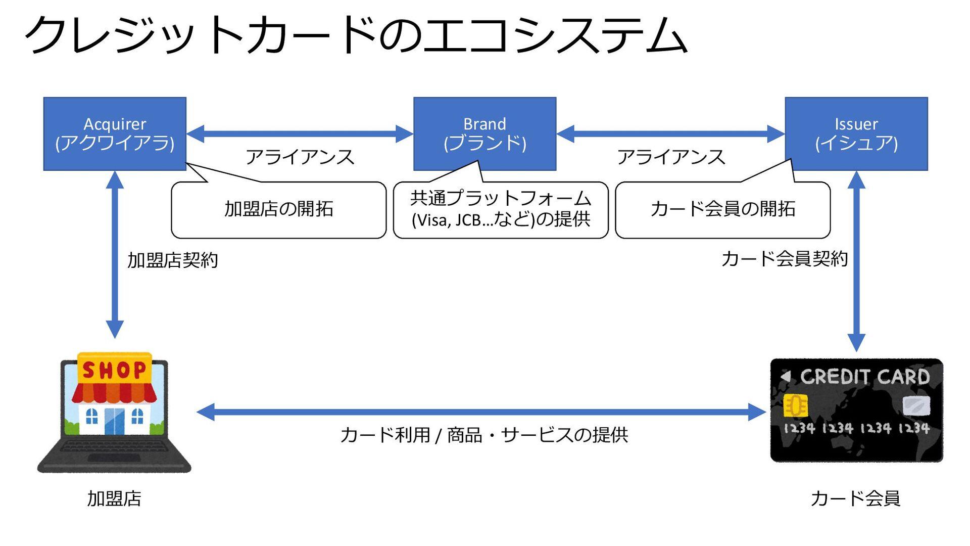 クレジットカードのエコシステム Acquirer (アクワイアラ) Brand (ブランド) ...