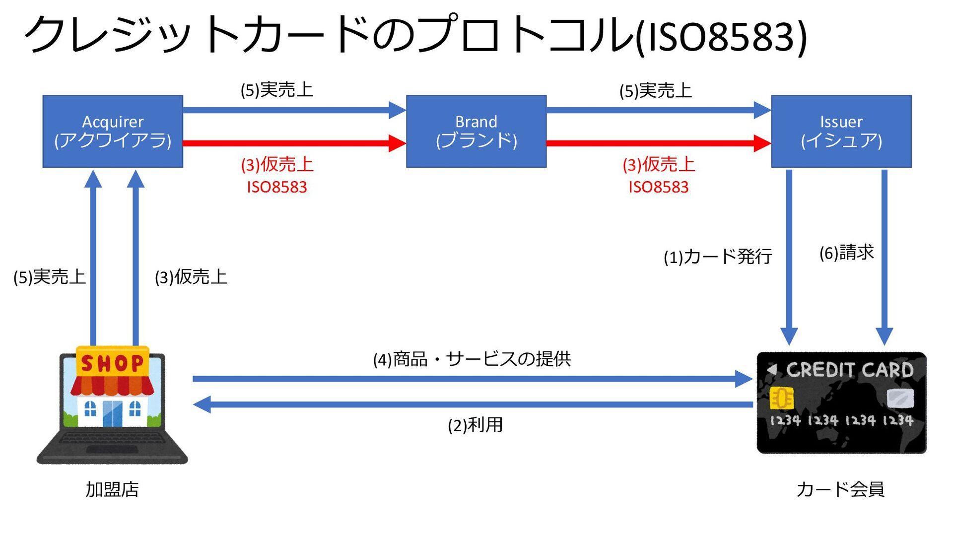 クレジットカードのプロトコル(ISO8583) Acquirer (アクワイアラ) Brand...