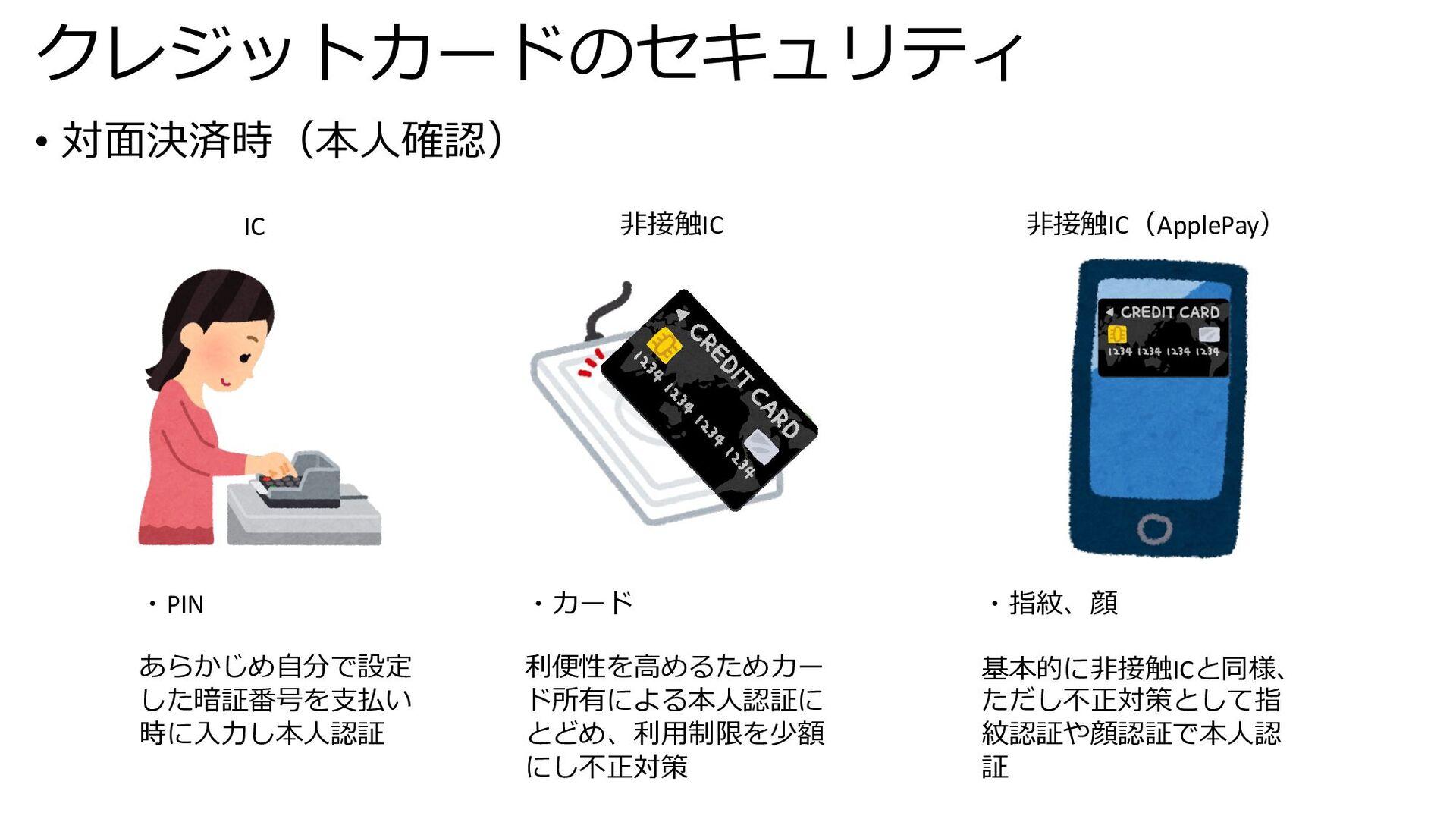 クレジットカードのセキュリティ • 対⾯決済時(本⼈確認) IC ⾮接触IC ・PIN あらか...