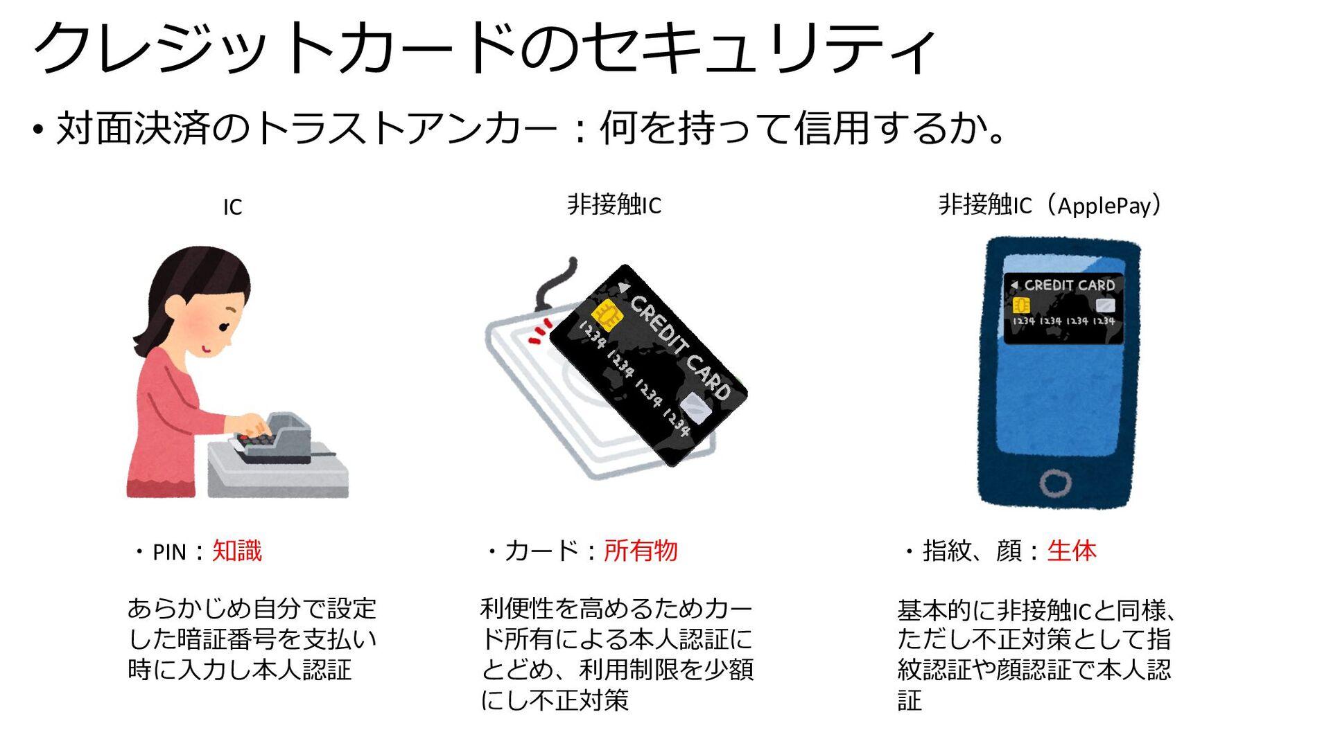 クレジットカードのセキュリティ • 対⾯決済のトラストアンカー︓何を持って信⽤するか。 IC ...