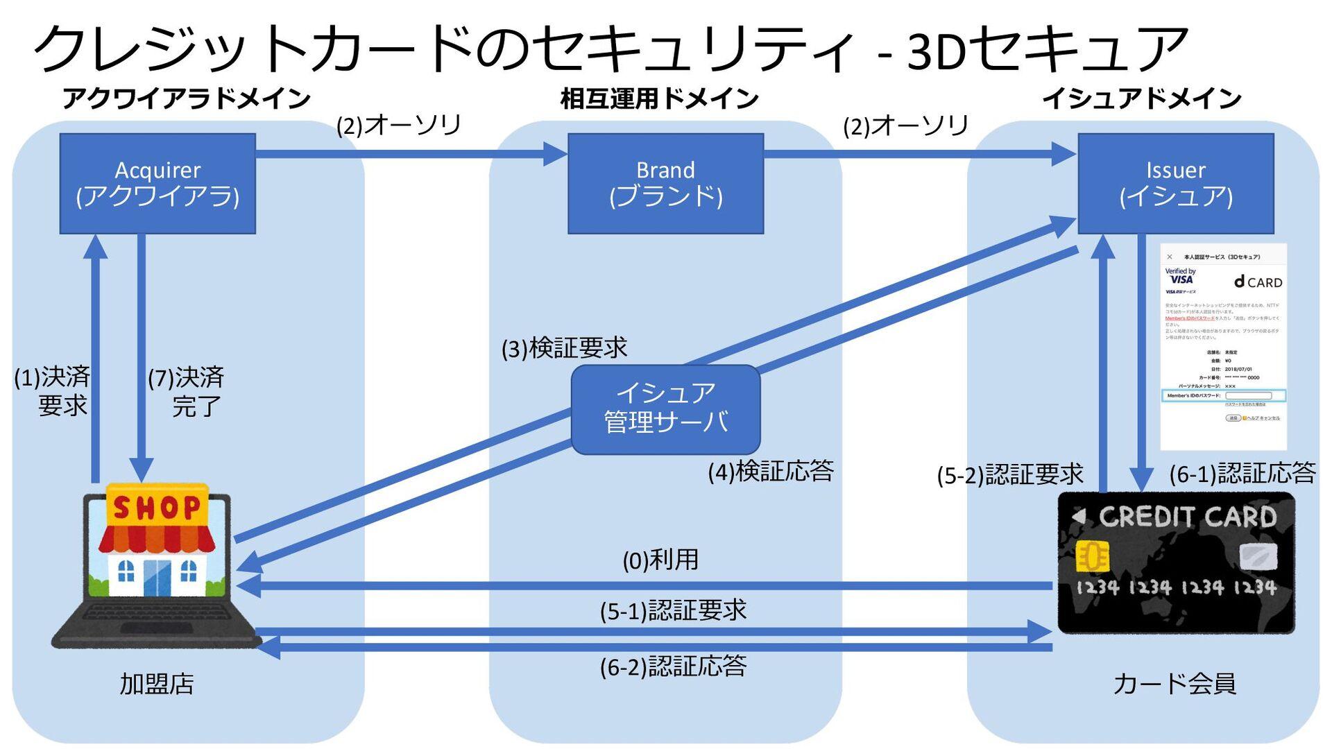 クレジットカードのセキュリティ - 3Dセキュア Acquirer (アクワイアラ) Bran...