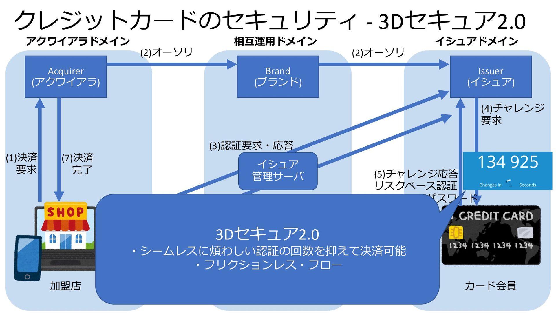 クレジットカードのセキュリティ - 3Dセキュア2.0 Acquirer (アクワイアラ) B...