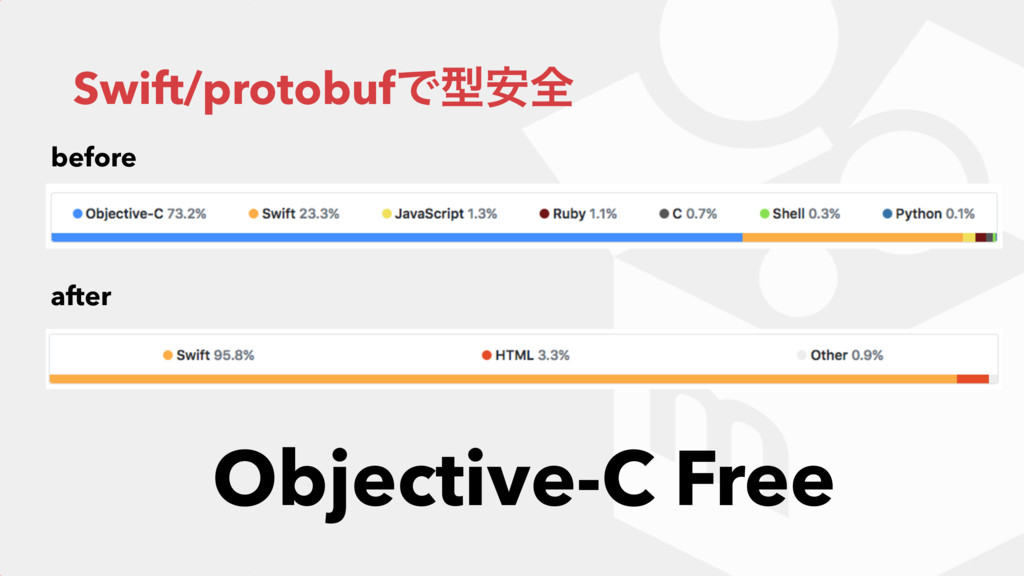 Swift/protobufͰܕ҆શ before after Objective-C Free