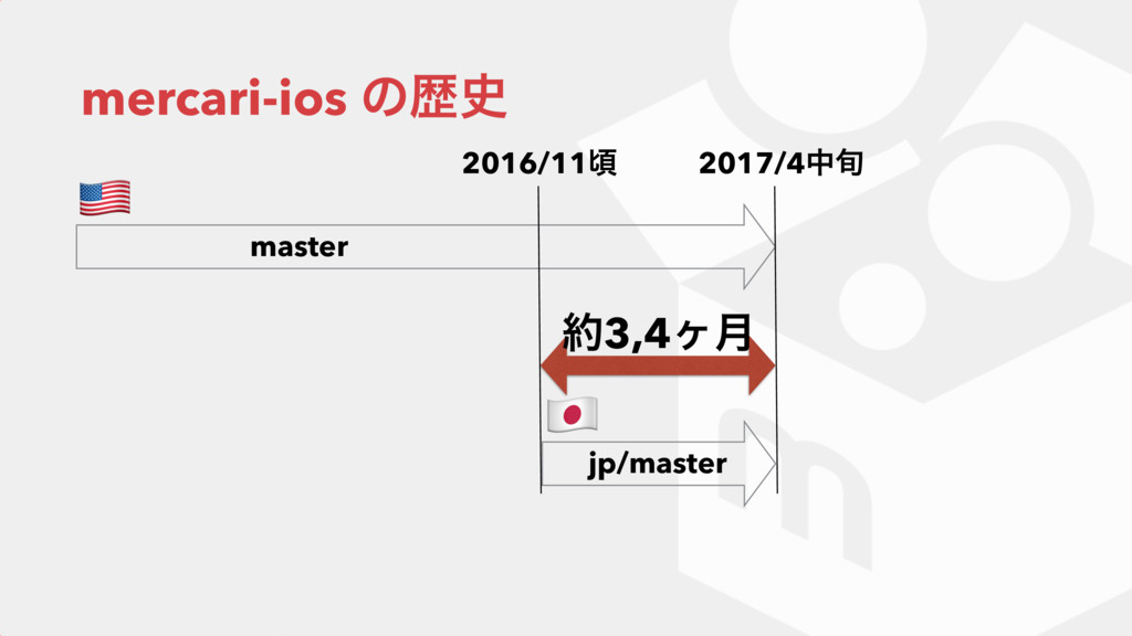 "mercari-ios ͷྺ ! "" 2016/11ࠒ master jp/master 2..."