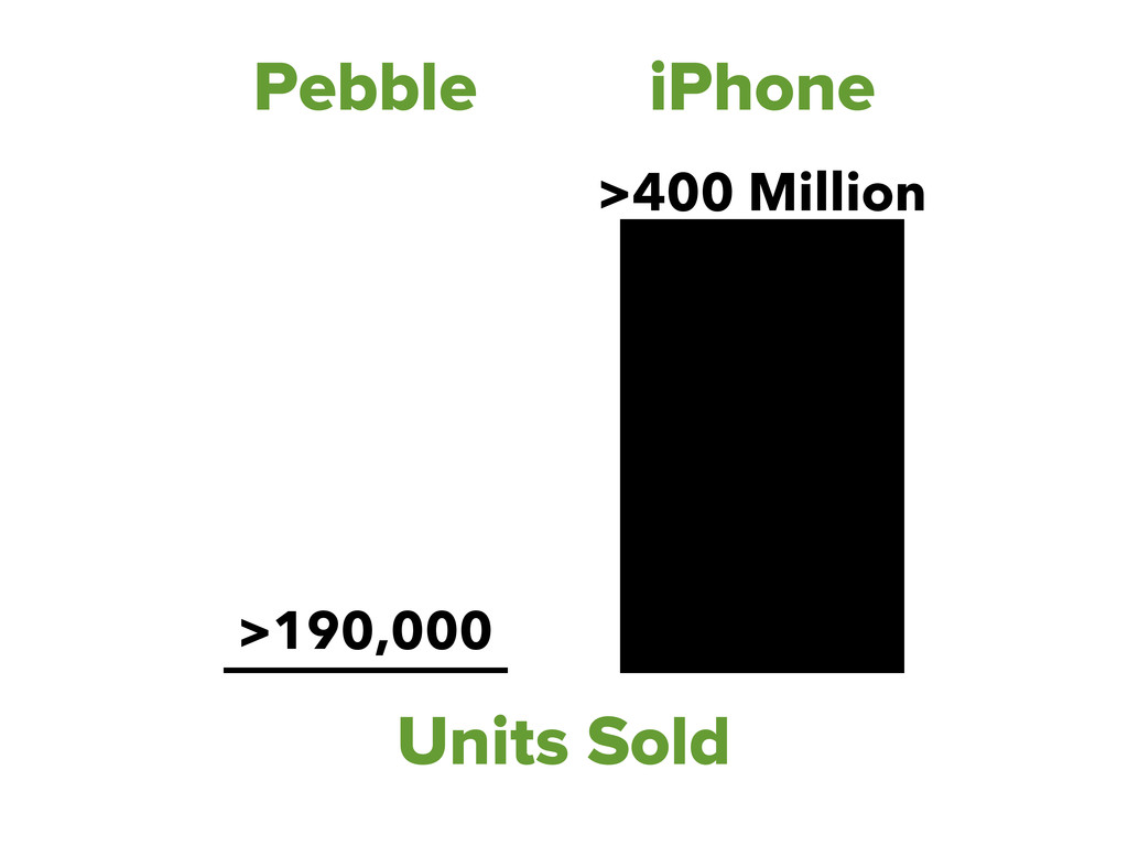 Units Sold Pebble iPhone >190,000 >400 Million