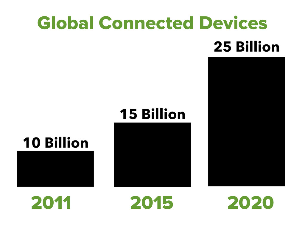 2011 2015 2020 Global Connected Devices 10 Bill...