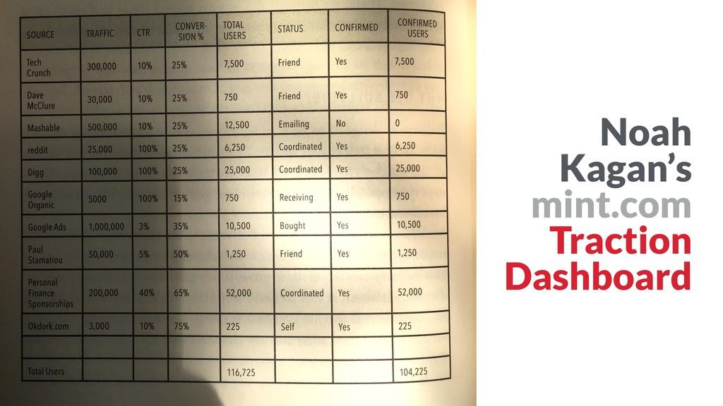 Noah Kagan's mint.com Traction Dashboard