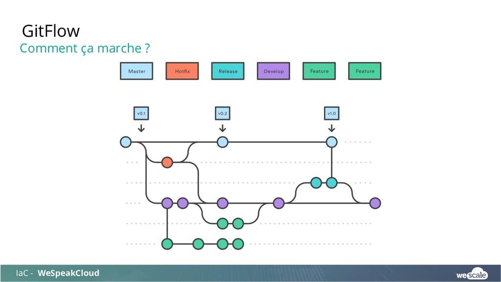 GitFlow IaC - WeSpeakCloud Comment ça marche ?