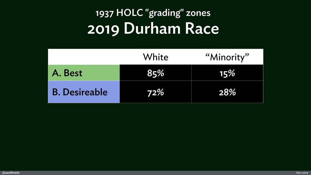 "@sandimetz Nov 2019 White ""Minority"" A. Best 85..."