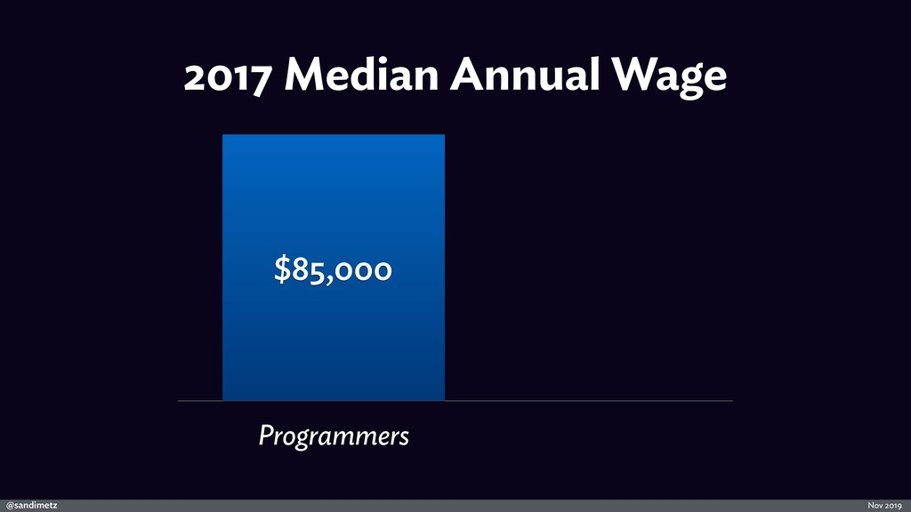 @sandimetz Nov 2019 2017 Median Annual Wage Pro...
