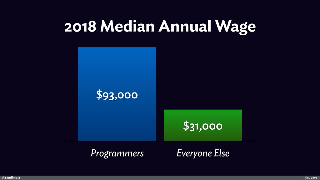 @sandimetz Nov 2019 2018 Median Annual Wage Pro...