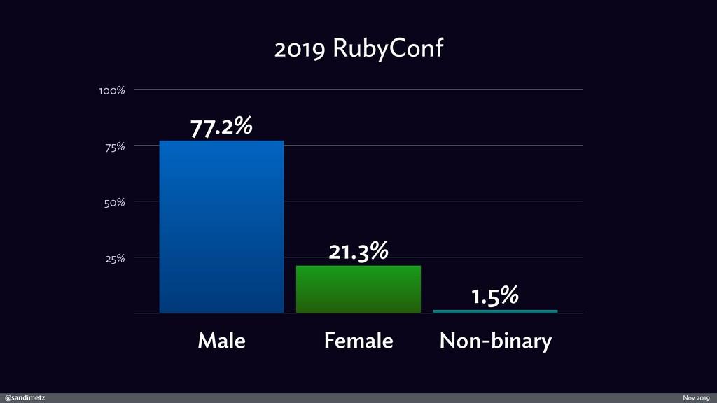 @sandimetz Nov 2019 2019 RubyConf 25% 50% 75% 1...