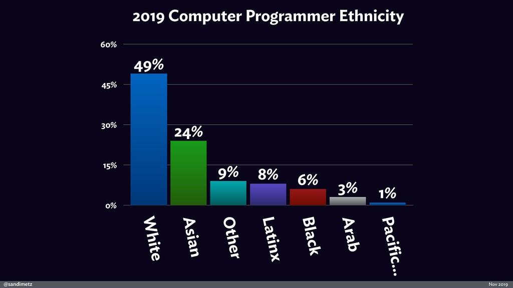 @sandimetz Nov 2019 2019 Computer Programmer Et...