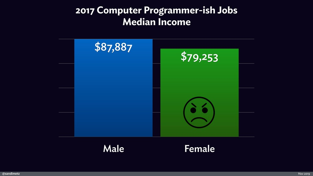 @sandimetz Nov 2019 2017 Computer Programmer-is...