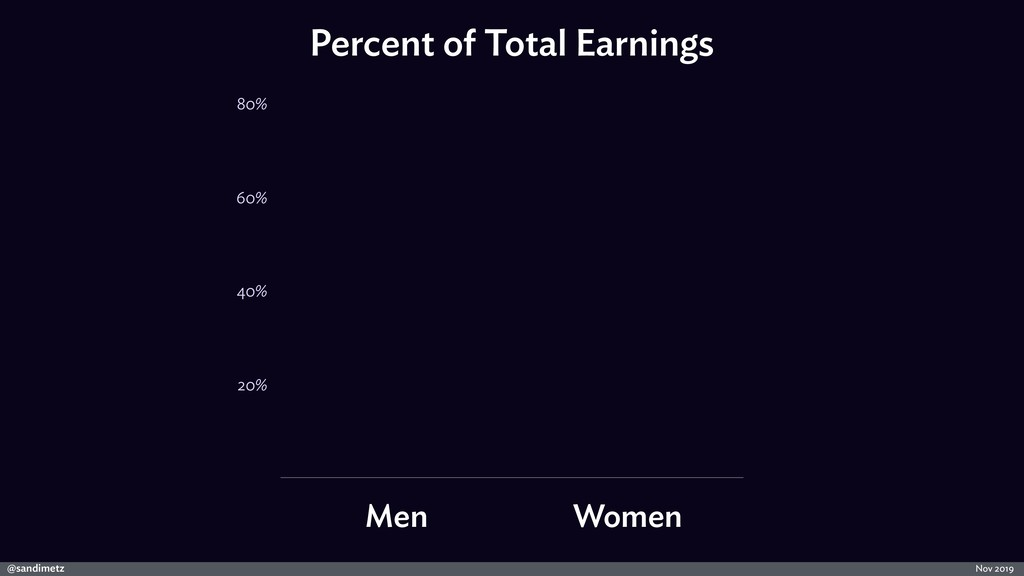 @sandimetz Nov 2019 Percent of Total Earnings 2...