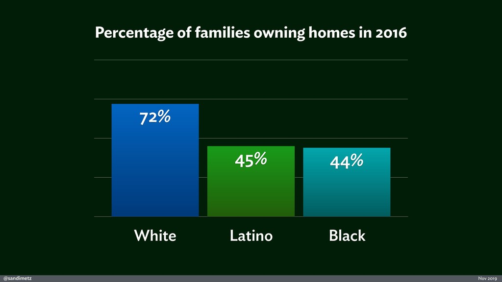 @sandimetz Nov 2019 Percentage of families owni...