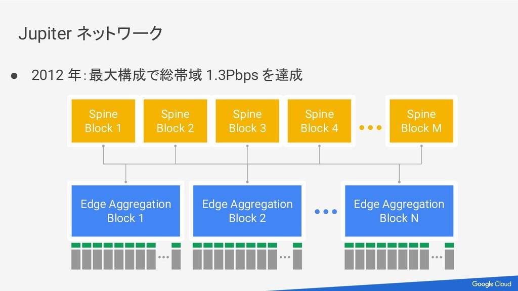 Edge Aggregation Block 1 Edge Aggregation Block...