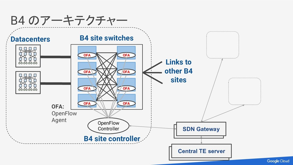 B4 のアーキテクチャー Central TE server Links to other B...