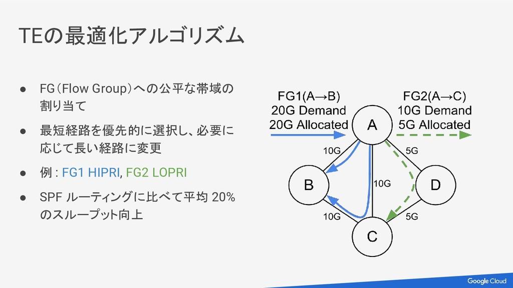 TEの最適化アルゴリズム ● FG(Flow Group)への公平な帯域の 割り当て ● 最短...
