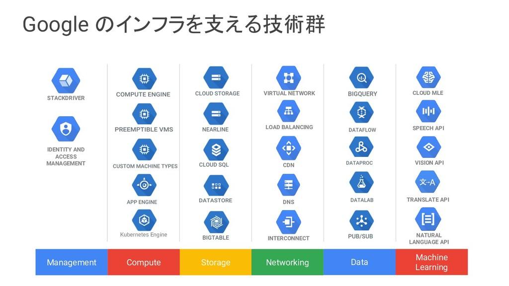 Google のインフラを支える技術群 VIRTUAL NETWORK LOAD BALANC...