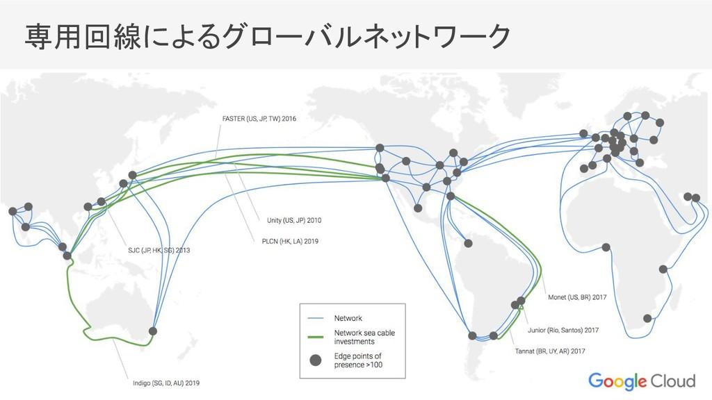 専用回線によるグローバルネットワーク