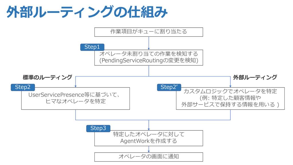 UserServicePresence等に基づいて、 ヒマなオペレータを特定 カスタムロジック...