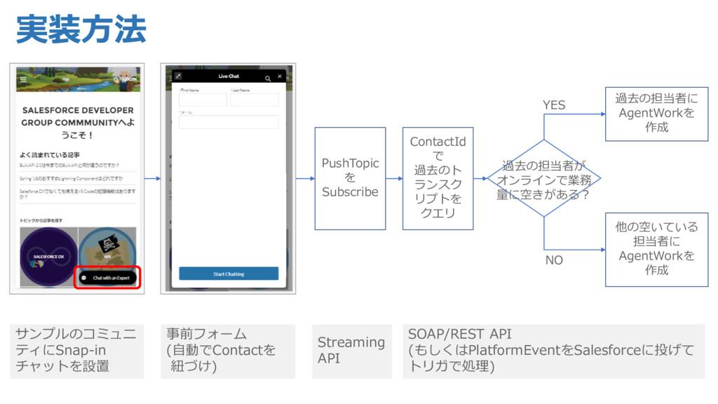 実装方法 サンプルのコミュニ ティにSnap-in チャットを設置 事前フォーム (自動でCo...