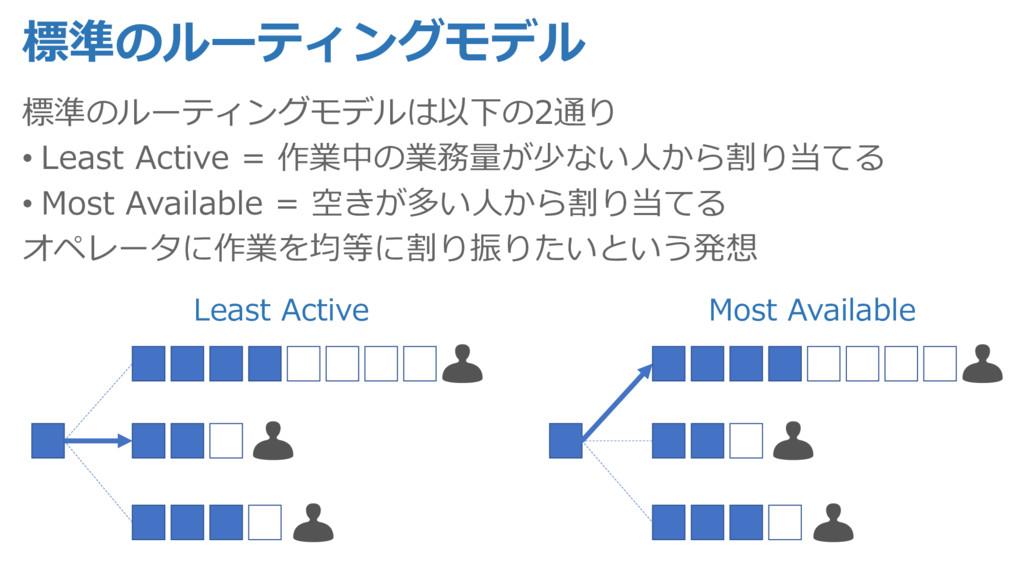 標準のルーティングモデル 標準のルーティングモデルは以下の2通り • Least Active...