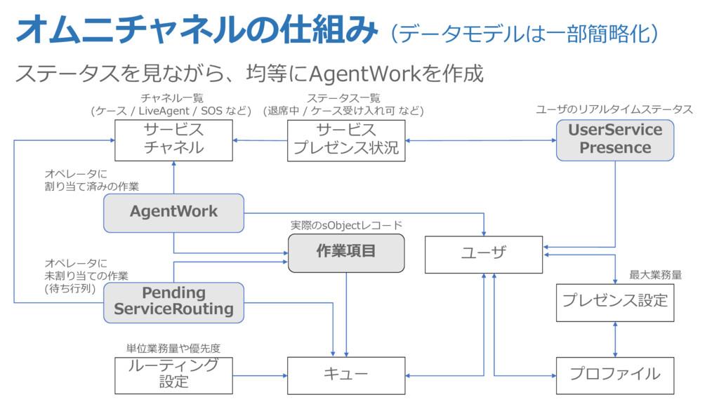 オムニチャネルの仕組み(データモデルは一部簡略化) AgentWork サービス プレゼンス状...