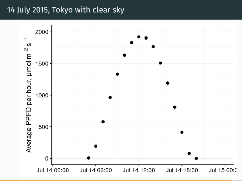 14 July 2015, Tokyo with clear sky