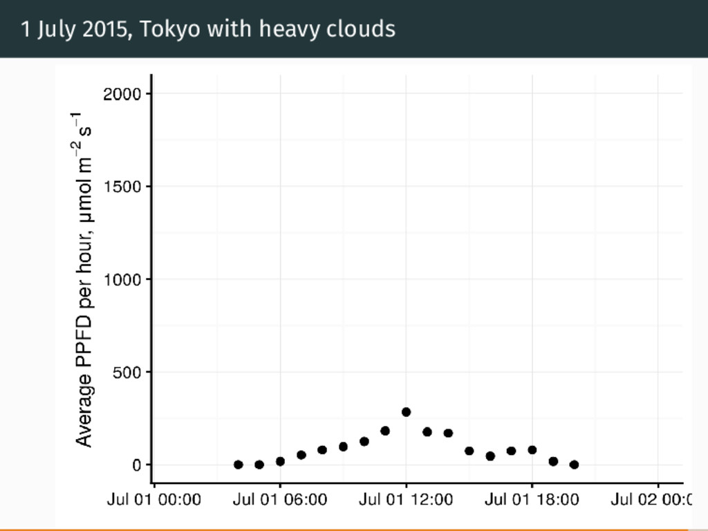 1 July 2015, Tokyo with heavy clouds