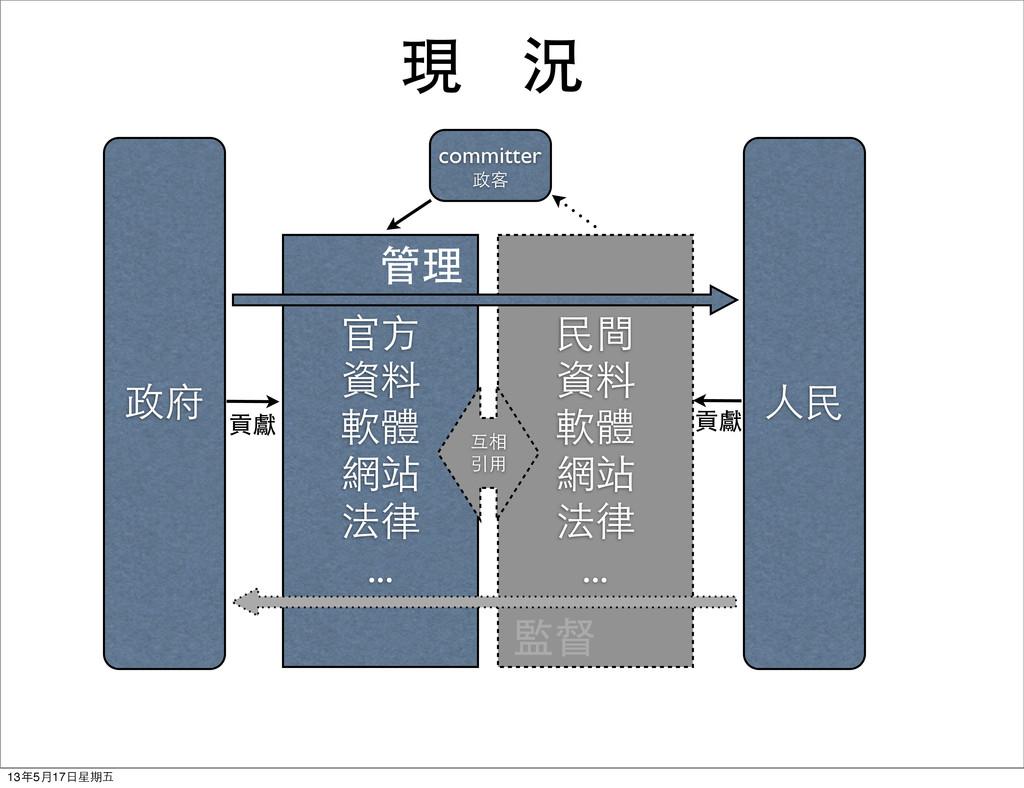官方 資料 軟體 網站 法律 ... 民間 資料 軟體 網站 法律 ... 人民 政府 com...