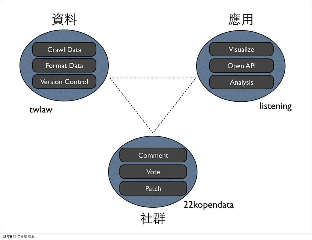 Crawl Data Format Data Version Control 資料 Visua...