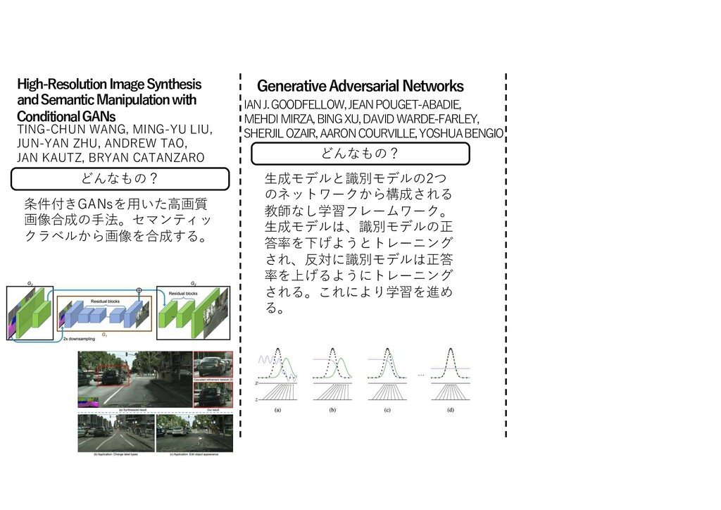 どんなもの? 条件付きGANsを⽤いた⾼画質 画像合成の⼿法。セマンティッ クラベルから画像を...