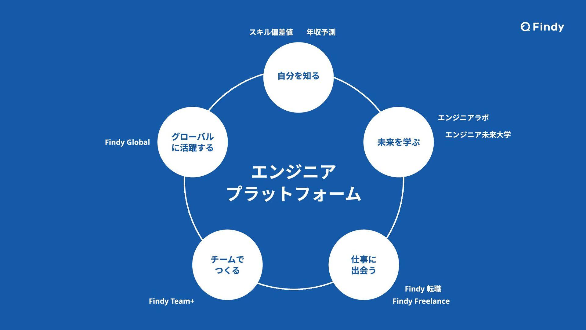 © 2020 Findy Inc. 15 Findyが提供するサービス・プラットフォーム 【フ...