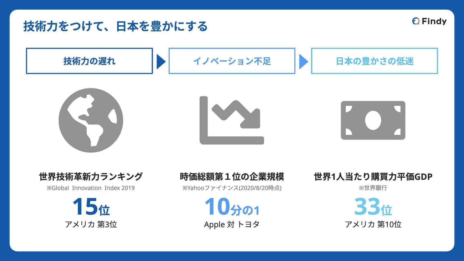 © 2020 Findy Inc. サービス導入中の企業(一例) ※2019年7月現在 大企業...