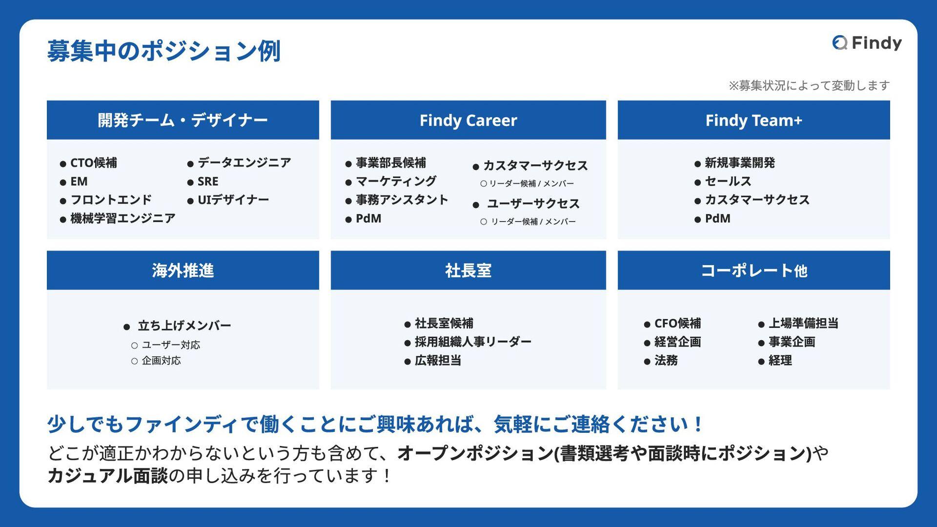 ©2021 Findy Inc. 代表山田の発信 ● 会社紹介資料 ○ Speakerdeck...