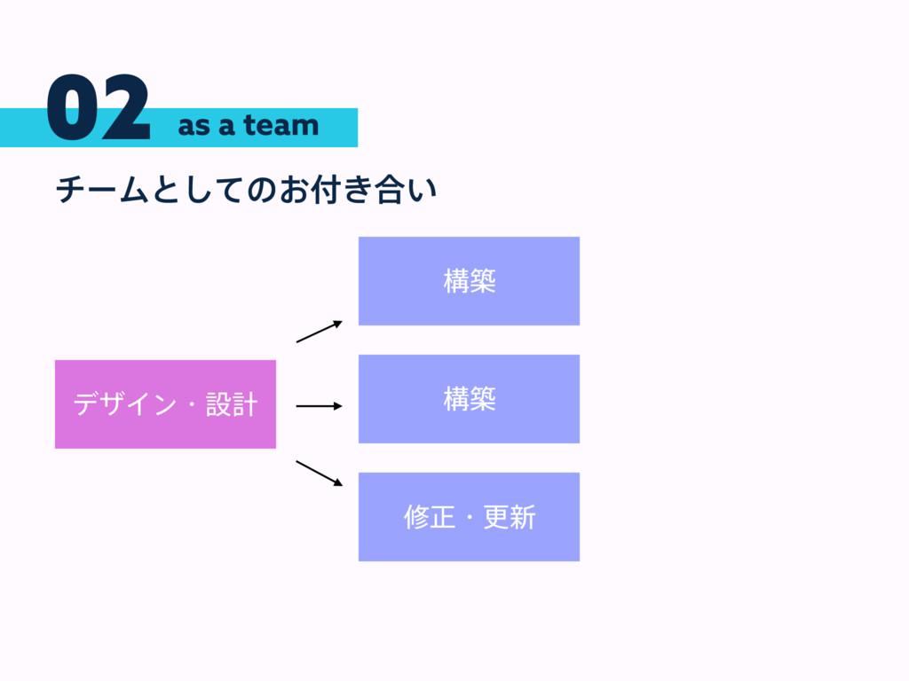 02 νʔϜͱͯ͠ͷ͓͖߹͍ as a team σβΠϯɾઃܭ ߏங ߏங मਖ਼ɾߋ৽