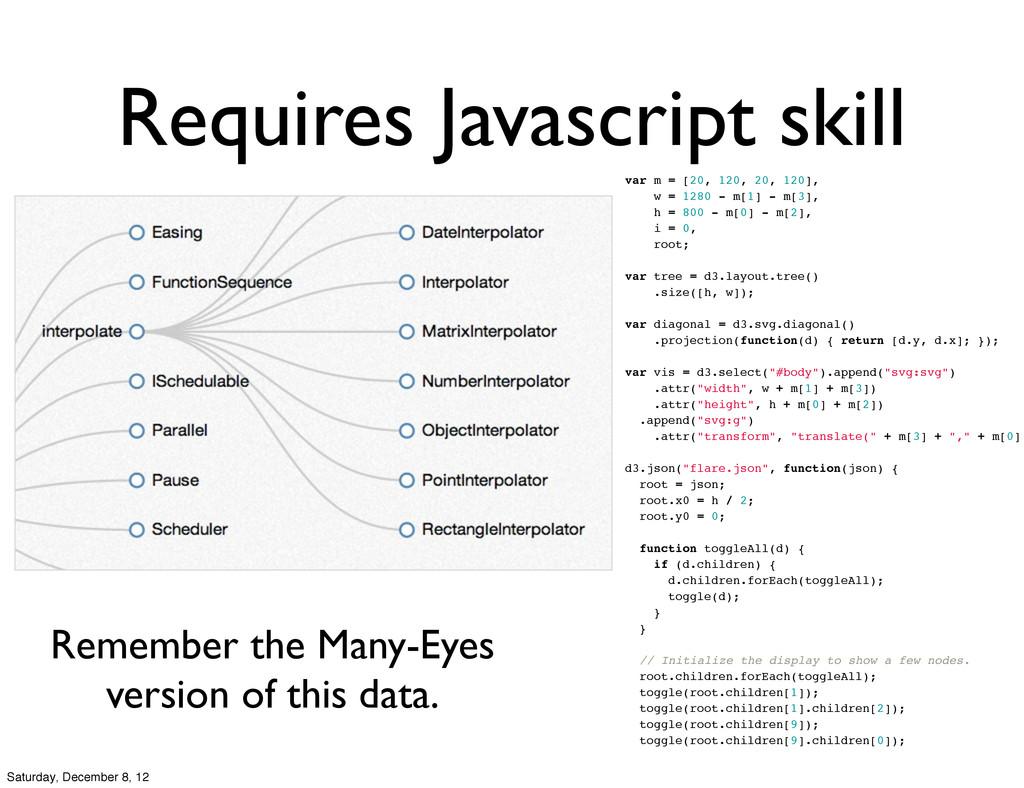 @pydanny Requires Javascript skill var m = [20,...