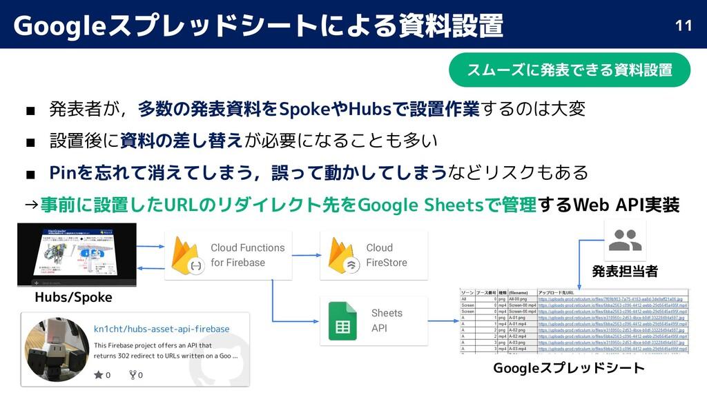 Googleスプレッドシートによる資料設置 スムーズに発表できる資料設置 ■ 発表者が,多数の...
