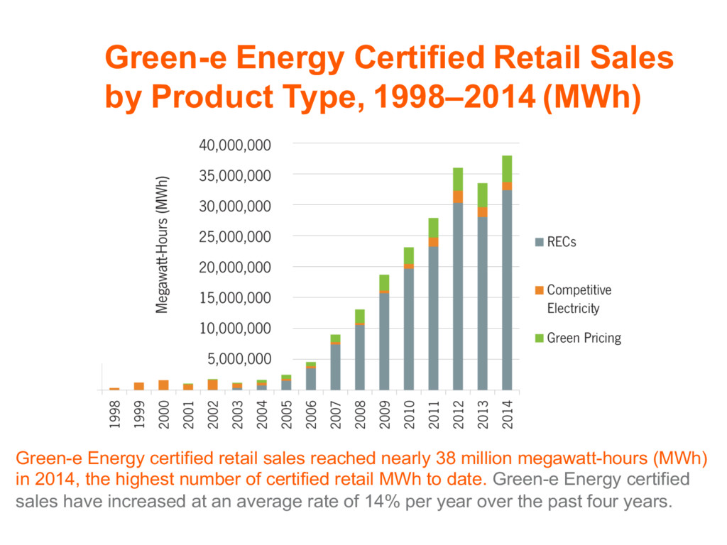 Green-e Energy Certified Retail Sales by Produc...