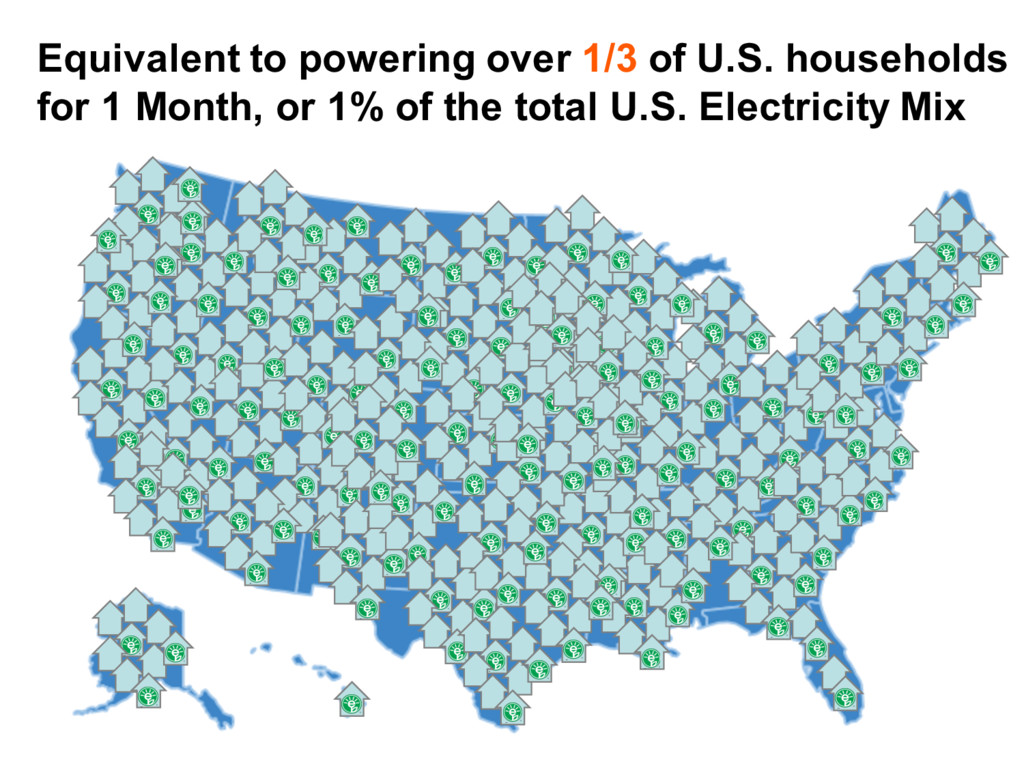 Equivalent to powering over 1/3 of U.S. househo...