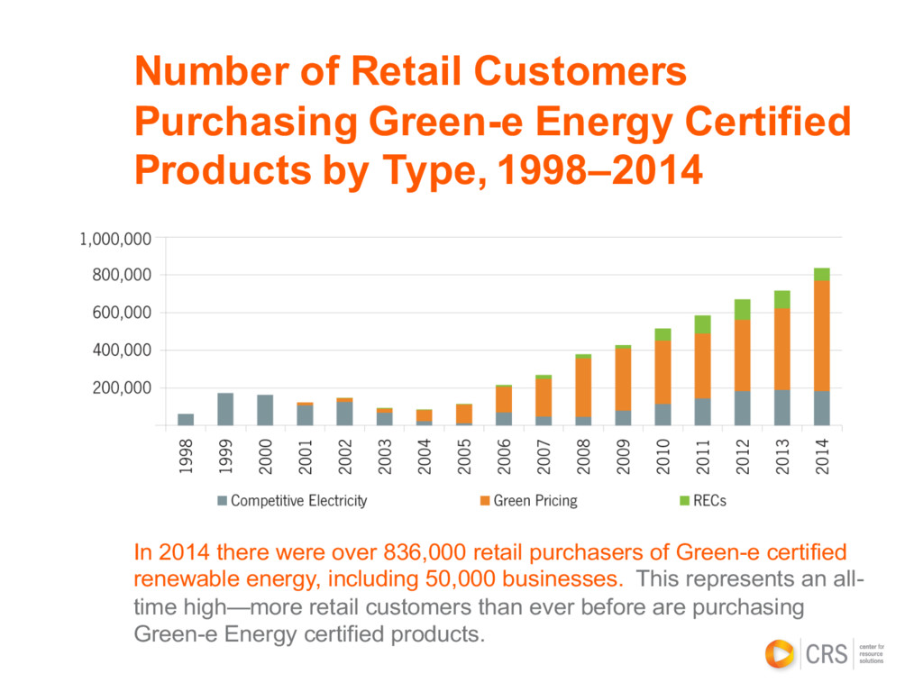 In 2014 there were over 836,000 retail purchase...