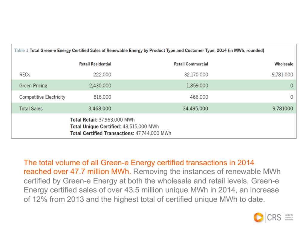 The total volume of all Green-e Energy certifie...