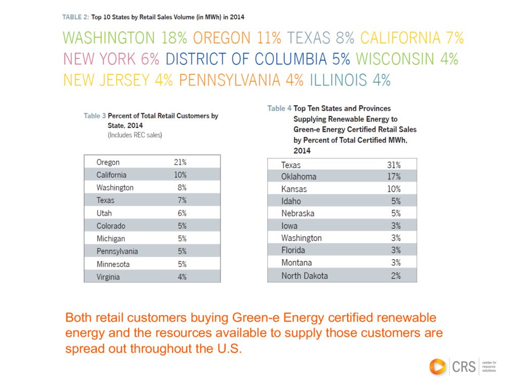 Both retail customers buying Green-e Energy cer...
