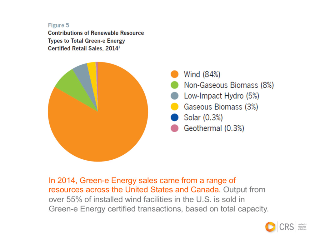 In 2014, Green-e Energy sales came from a range...
